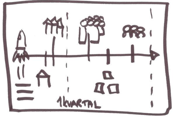 Tegning til brug ved mødefacilitering af grupper